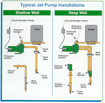 jet pump shallow well jet pump installation water well submersible pump pictures of shallow well jet pump installation